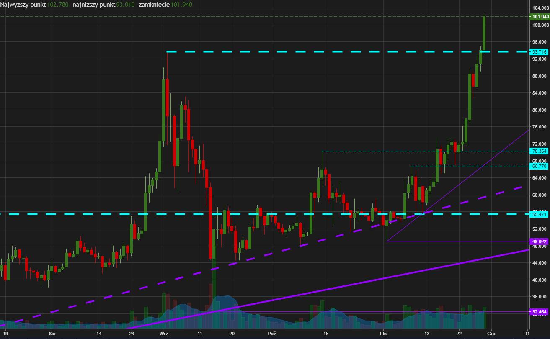 wykres 1D Litecoin powyżej 100$