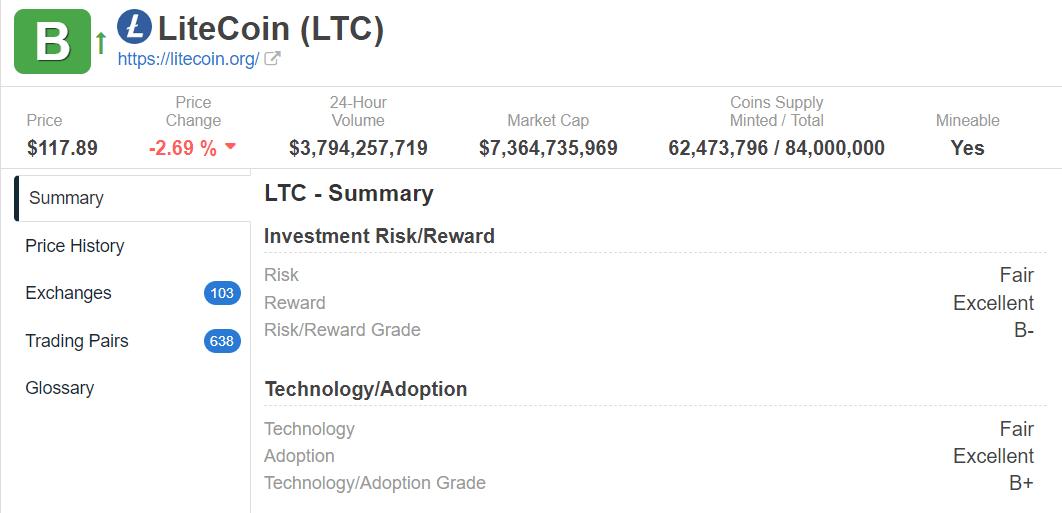 litecoin weiss rating